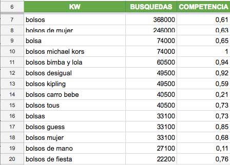 lista de keywords