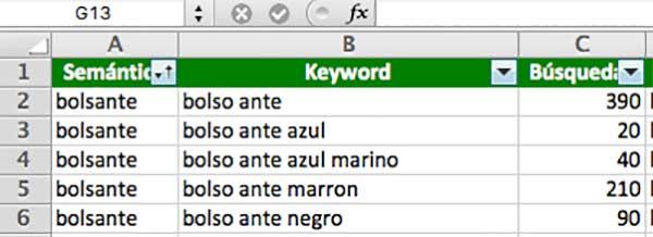 estudio semántico de keywords. Paso 7