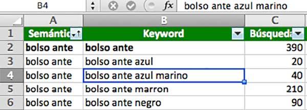 estudio semántico de keywords. Paso 8